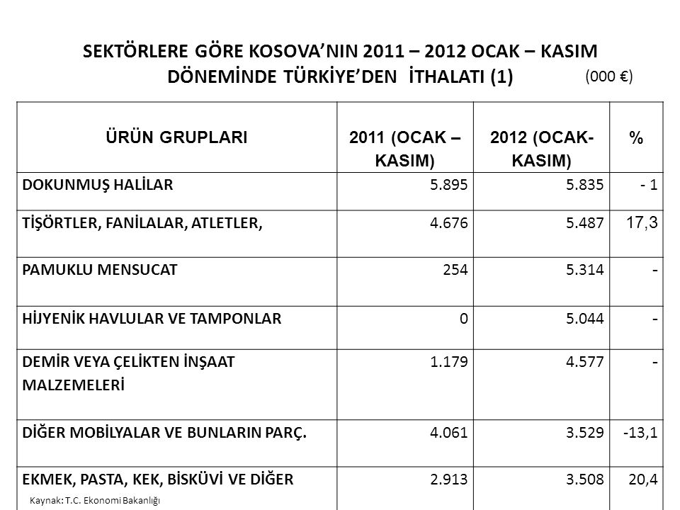 SEKTÖRLERE GÖRE KOSOVA'NIN 2011 – 2012 OCAK – KASIM DÖNEMİNDE TÜRKİYE'DEN İTHALATI (1)