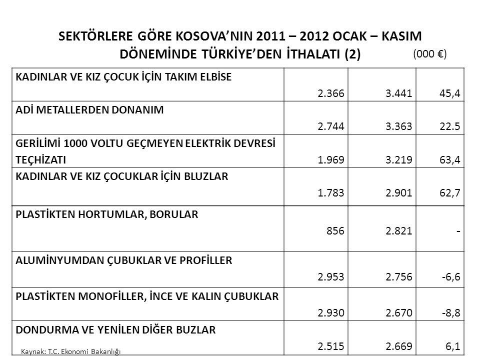 SEKTÖRLERE GÖRE KOSOVA'NIN 2011 – 2012 OCAK – KASIM DÖNEMİNDE TÜRKİYE'DEN İTHALATI (2)