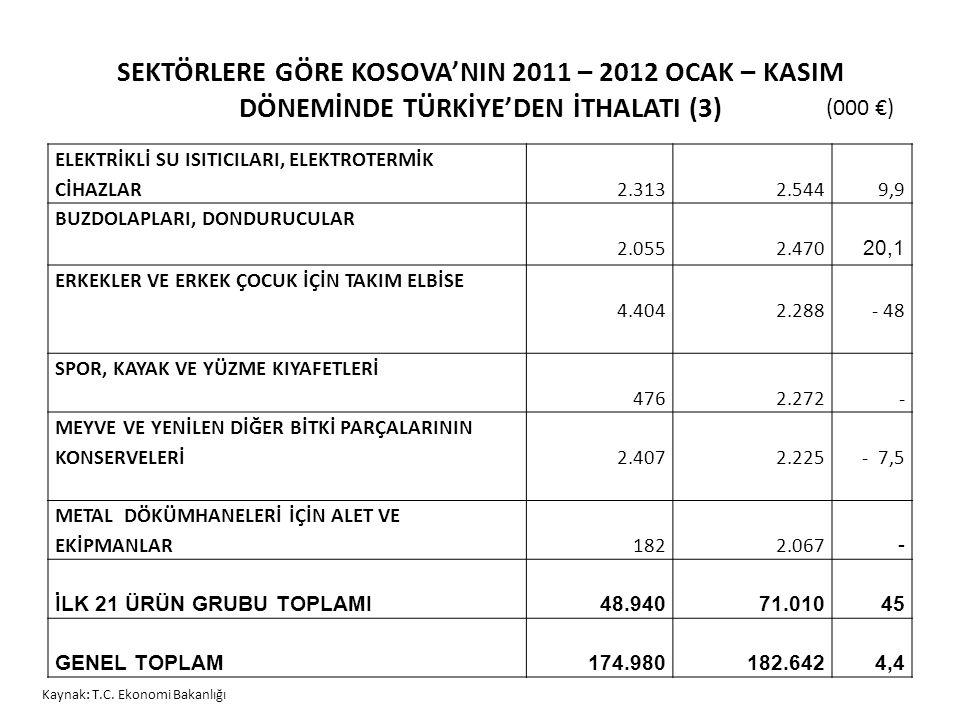 SEKTÖRLERE GÖRE KOSOVA'NIN 2011 – 2012 OCAK – KASIM DÖNEMİNDE TÜRKİYE'DEN İTHALATI (3)