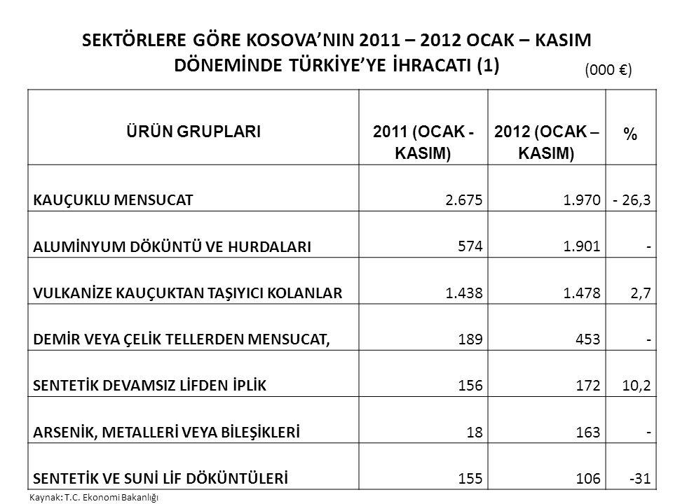 SEKTÖRLERE GÖRE KOSOVA'NIN 2011 – 2012 OCAK – KASIM DÖNEMİNDE TÜRKİYE'YE İHRACATI (1)