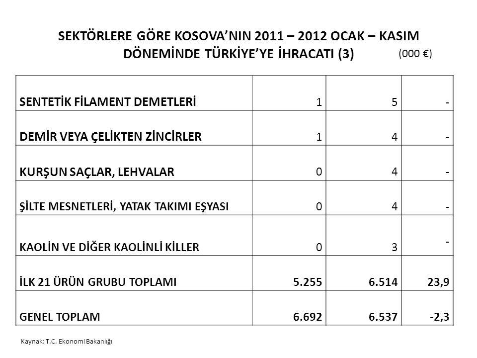 SEKTÖRLERE GÖRE KOSOVA'NIN 2011 – 2012 OCAK – KASIM DÖNEMİNDE TÜRKİYE'YE İHRACATI (3)