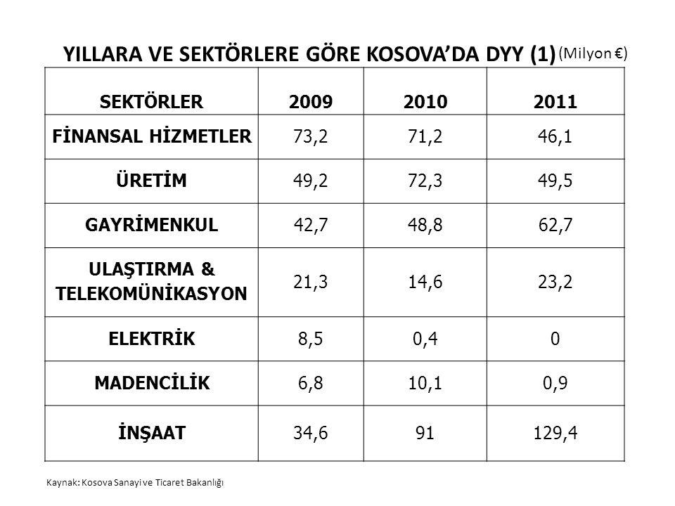 YILLARA VE SEKTÖRLERE GÖRE KOSOVA'DA DYY (1)