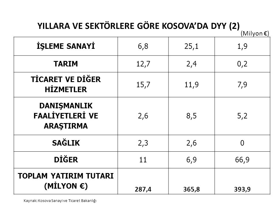 YILLARA VE SEKTÖRLERE GÖRE KOSOVA'DA DYY (2)