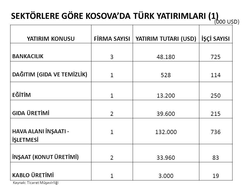SEKTÖRLERE GÖRE KOSOVA'DA TÜRK YATIRIMLARI (1)