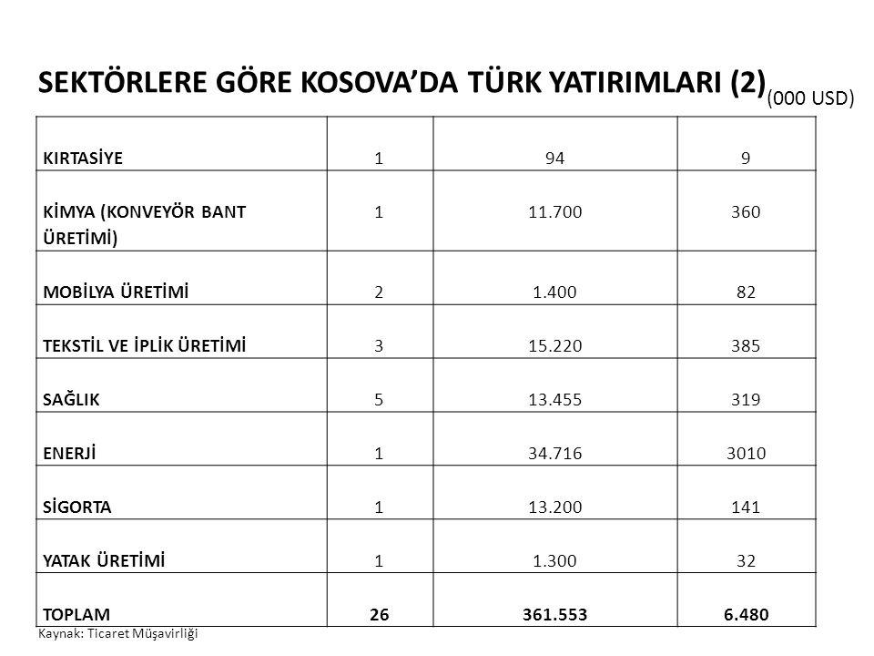 SEKTÖRLERE GÖRE KOSOVA'DA TÜRK YATIRIMLARI (2)