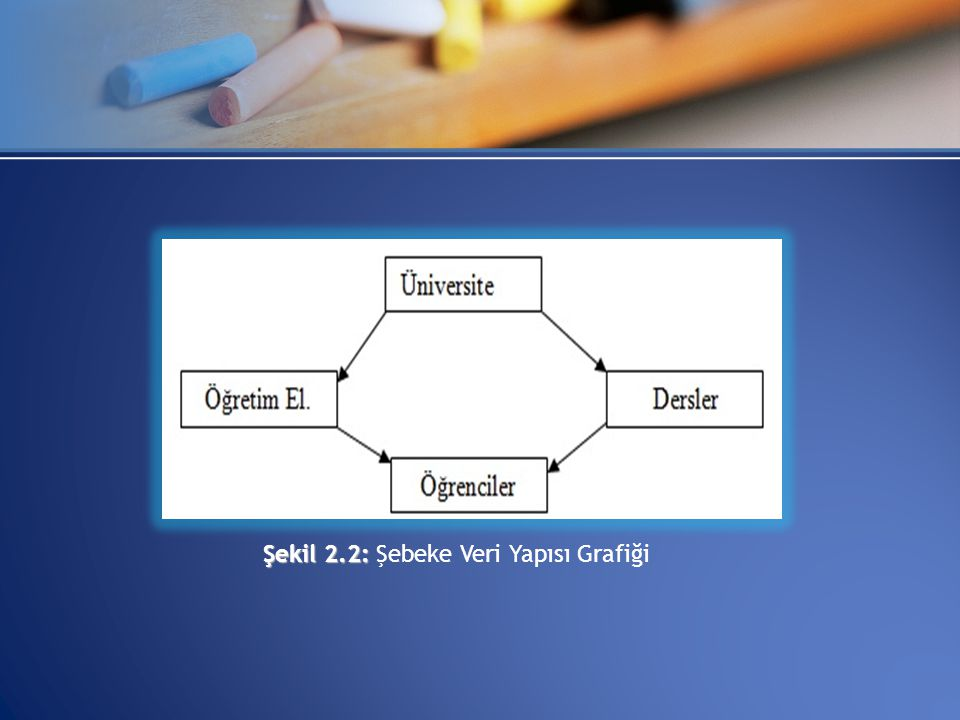 Şekil 2.2: Şebeke Veri Yapısı Grafiği