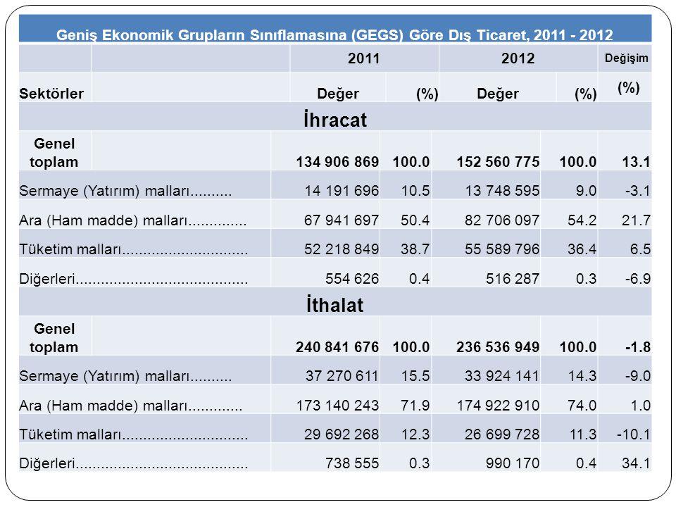 Geniş Ekonomik Grupların Sınıflamasına (GEGS) Göre Dış Ticaret, 2011 - 2012