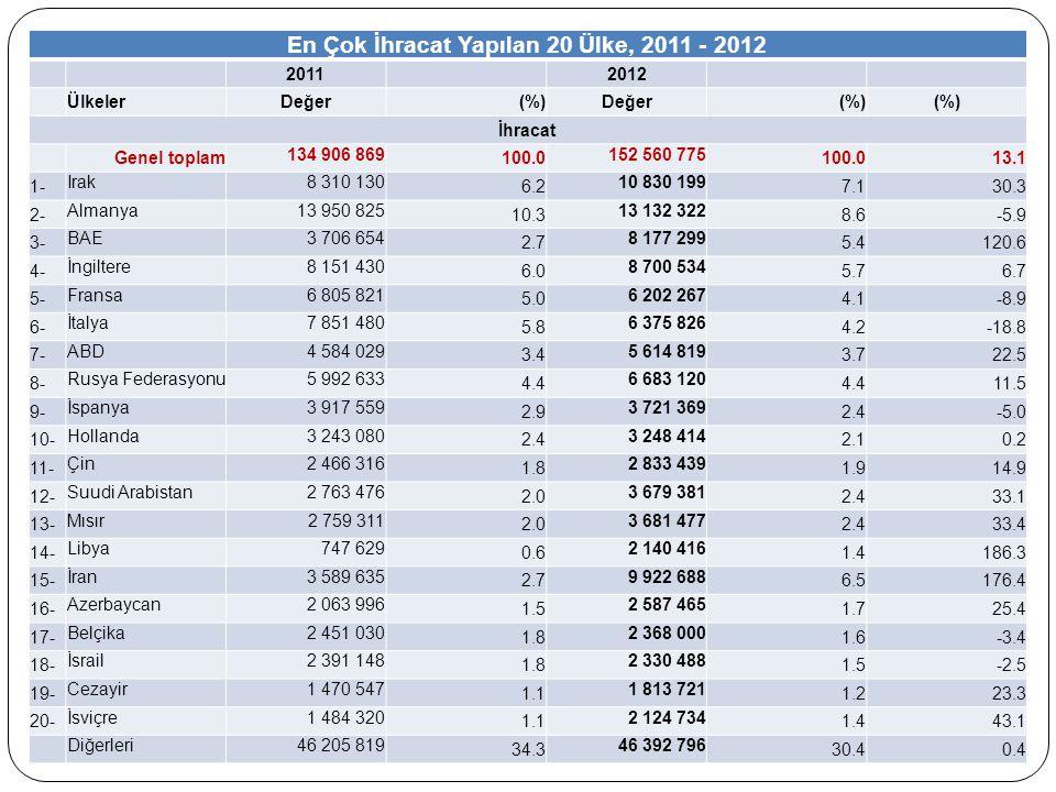 En Çok İhracat Yapılan 20 Ülke, 2011 - 2012