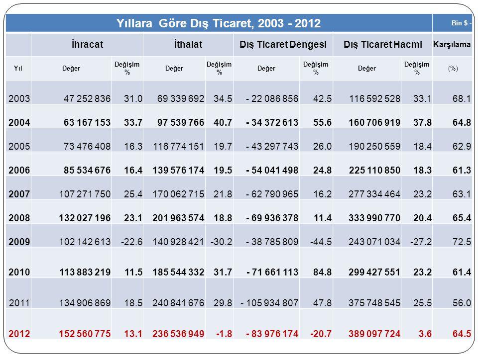 Yıllara Göre Dış Ticaret, 2003 - 2012