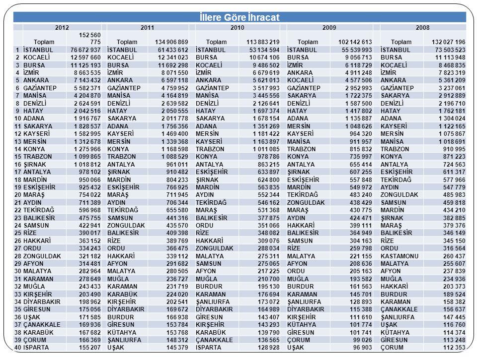 İllere Göre İhracat 2012 2011 2010 2009 2008 Toplam 152 560 775