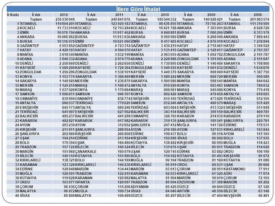 İllere Göre İthalat İl Kodu İl Adı 2012 2011 2010 2009 2008 Toplam