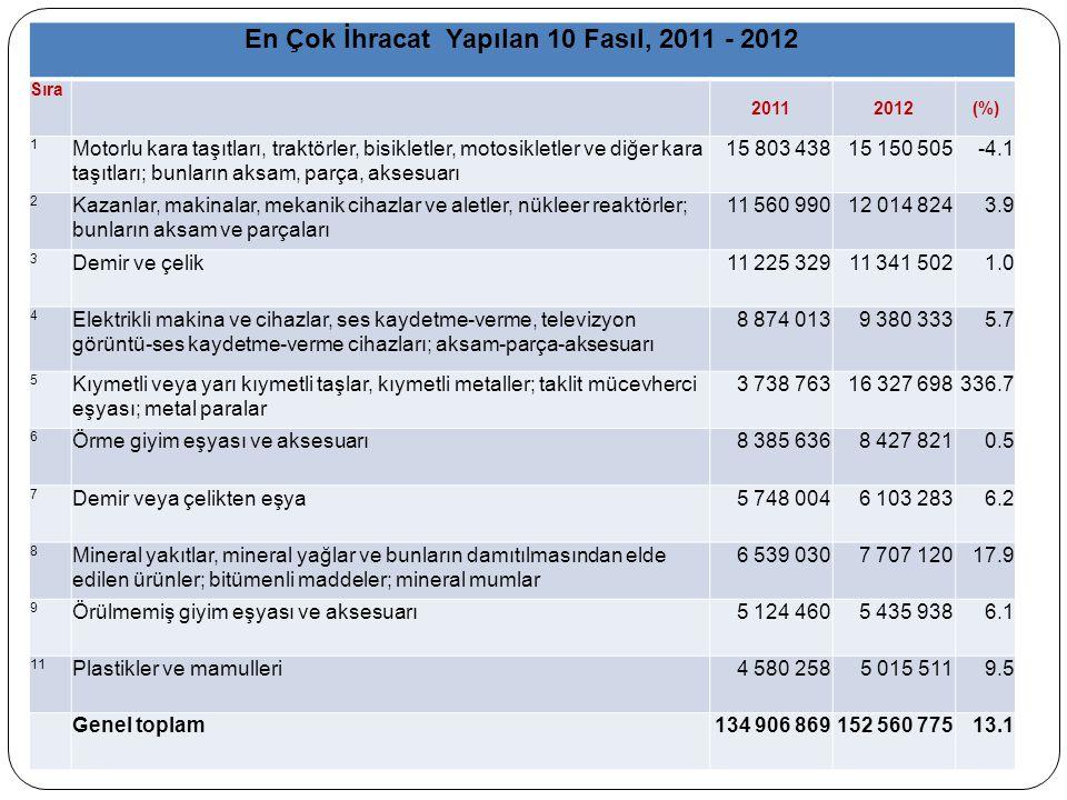 En Çok İhracat Yapılan 10 Fasıl, 2011 - 2012
