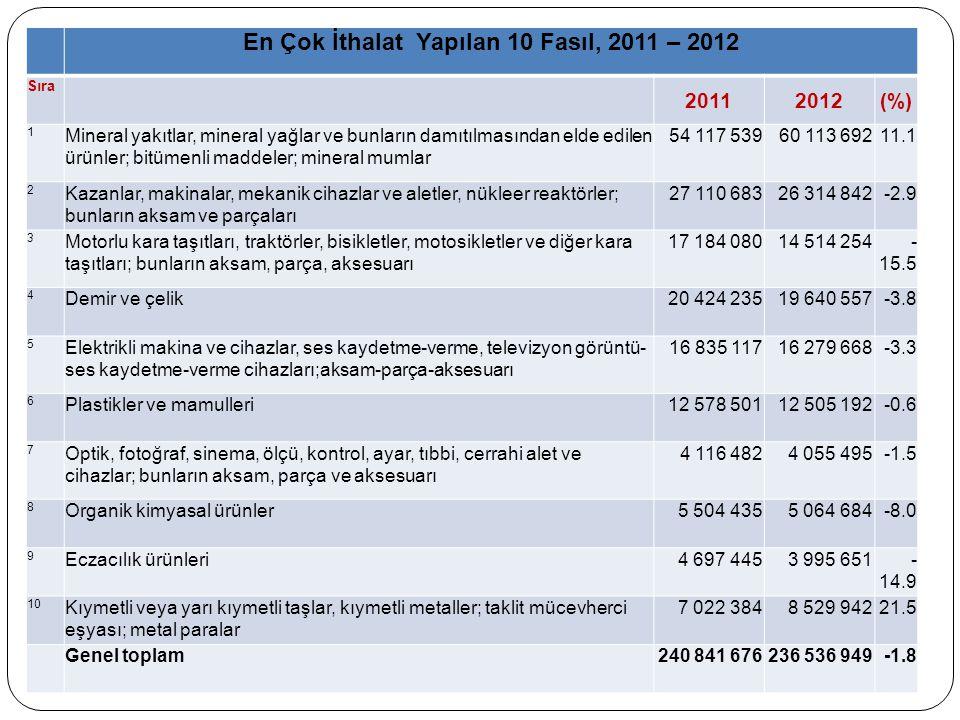 En Çok İthalat Yapılan 10 Fasıl, 2011 – 2012