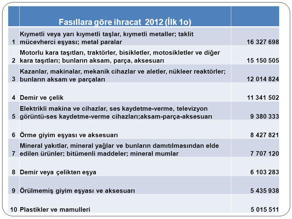 Fasıllara göre ihracat 2012 (İlk 1o)