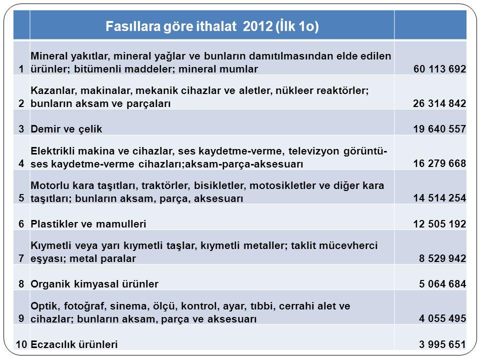 Fasıllara göre ithalat 2012 (İlk 1o)