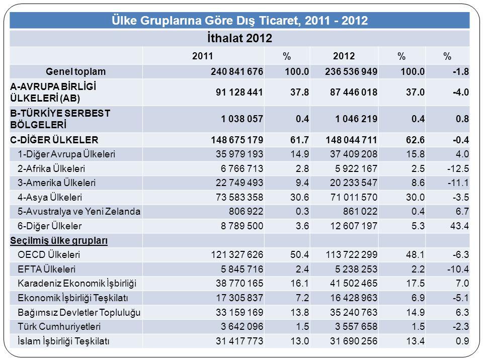 Ülke Gruplarına Göre Dış Ticaret, 2011 - 2012