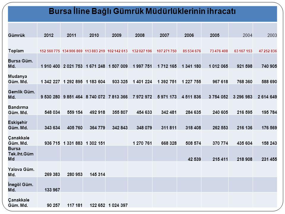 Bursa İline Bağlı Gümrük Müdürlüklerinin ihracatı