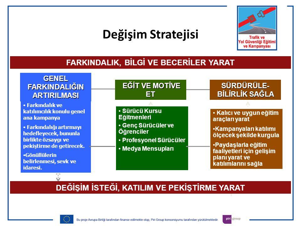 Değişim Stratejisi FARKINDALIK, BİLGİ VE BECERİLER YARAT