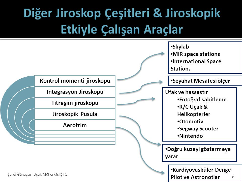 Diğer Jiroskop Çeşitleri & Jiroskopik Etkiyle Çalışan Araçlar