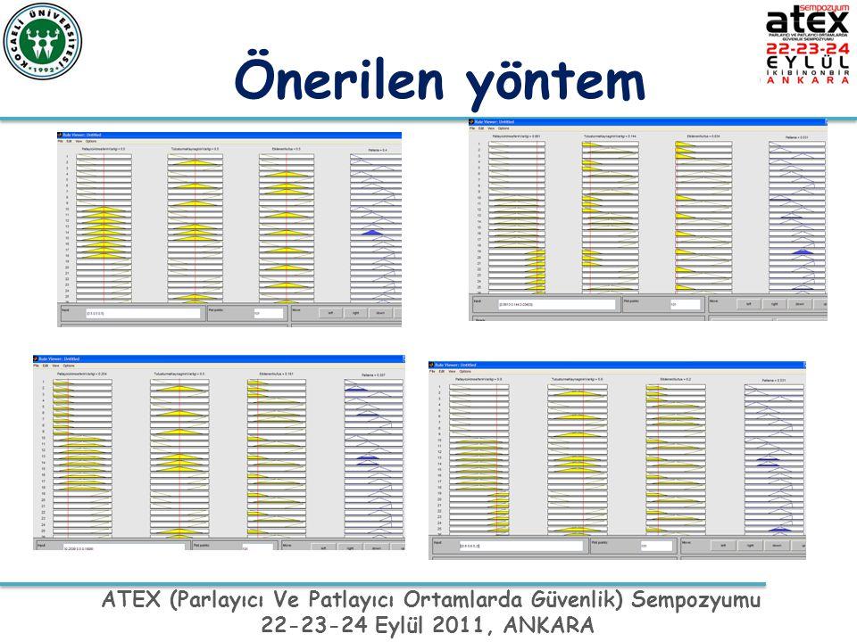 ATEX (Parlayıcı Ve Patlayıcı Ortamlarda Güvenlik) Sempozyumu