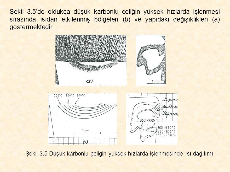 Şekil 3.5'de oldukça düşük karbonlu çeliğin yüksek hızlarda işlenmesi sırasında ısıdan etkilenmiş bölgeleri (b) ve yapıdaki değişiklikleri (a) göstermektedir.