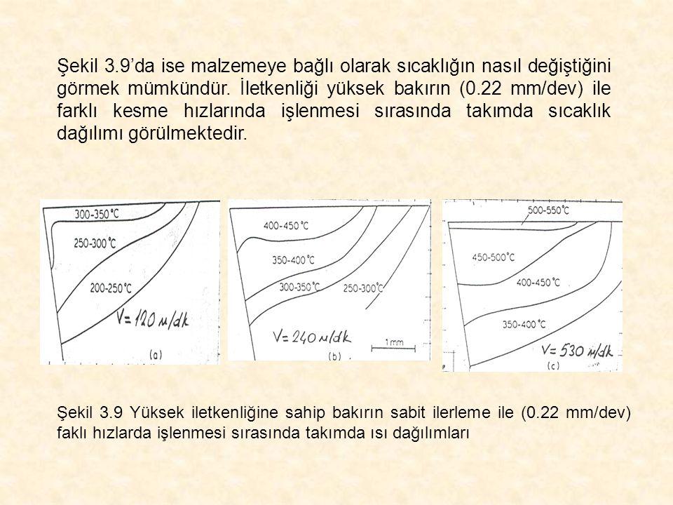 Şekil 3.9'da ise malzemeye bağlı olarak sıcaklığın nasıl değiştiğini görmek mümkündür. İletkenliği yüksek bakırın (0.22 mm/dev) ile farklı kesme hızlarında işlenmesi sırasında takımda sıcaklık dağılımı görülmektedir.