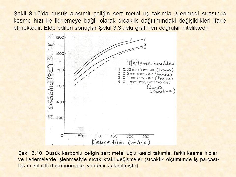 Şekil 3.10'da düşük alaşımlı çeliğin sert metal uç takımla işlenmesi sırasında kesme hızı ile ilerlemeye bağlı olarak sıcaklık dağılımındaki değişiklikleri ifade etmektedir. Elde edilen sonuçlar Şekil 3.3'deki grafikleri doğrular niteliktedir.