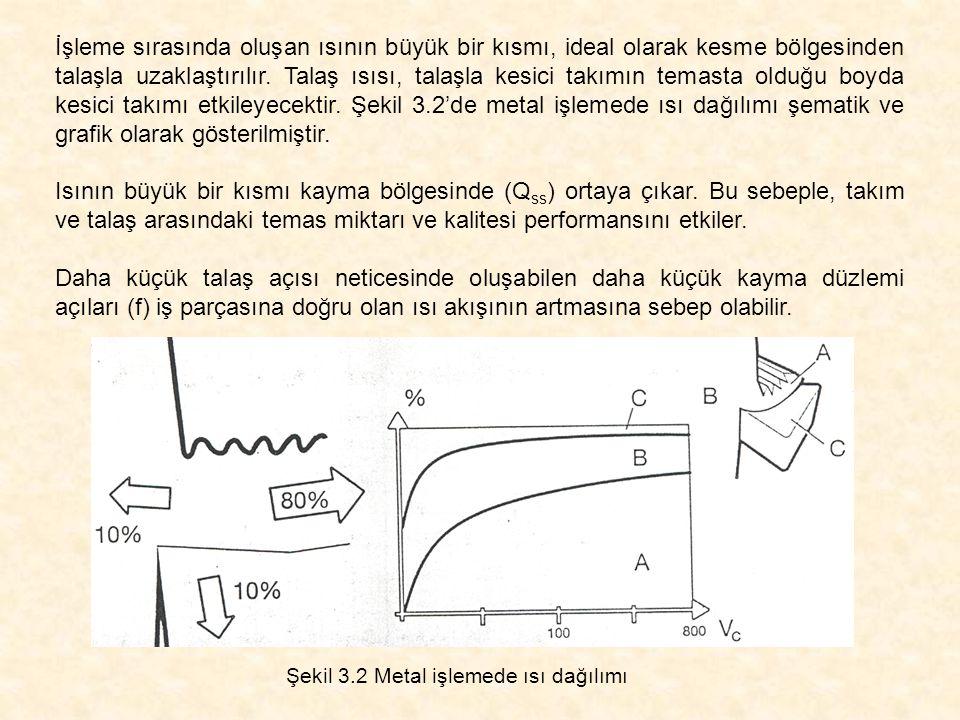 Şekil 3.2 Metal işlemede ısı dağılımı