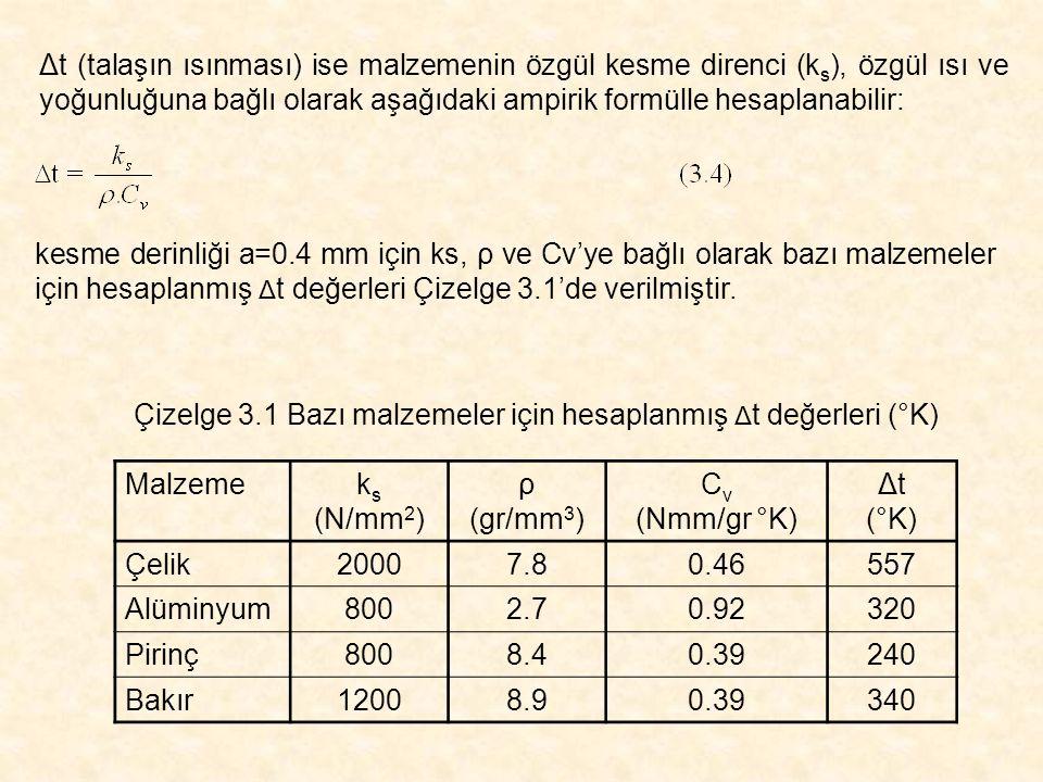 Çizelge 3.1 Bazı malzemeler için hesaplanmış Δt değerleri (°K)