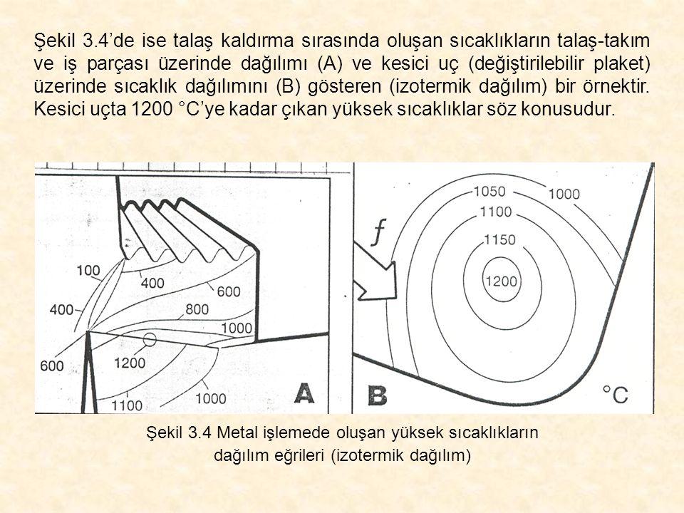 Şekil 3.4'de ise talaş kaldırma sırasında oluşan sıcaklıkların talaş-takım ve iş parçası üzerinde dağılımı (A) ve kesici uç (değiştirilebilir plaket) üzerinde sıcaklık dağılımını (B) gösteren (izotermik dağılım) bir örnektir. Kesici uçta 1200 °C'ye kadar çıkan yüksek sıcaklıklar söz konusudur.