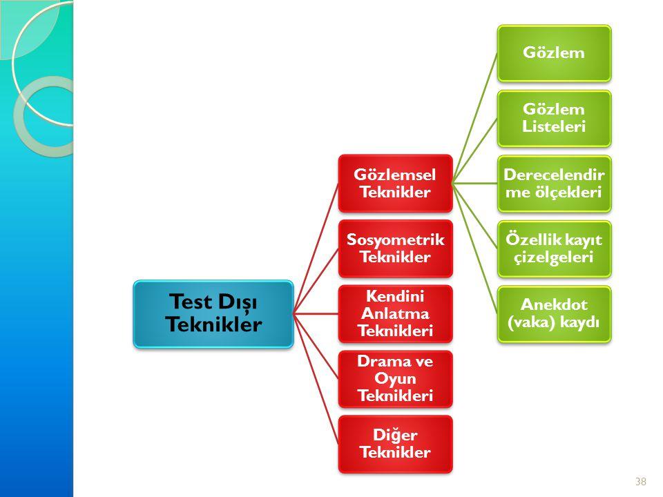 Test Dışı Teknikler Gözlemsel Teknikler Gözlem Gözlem Listeleri