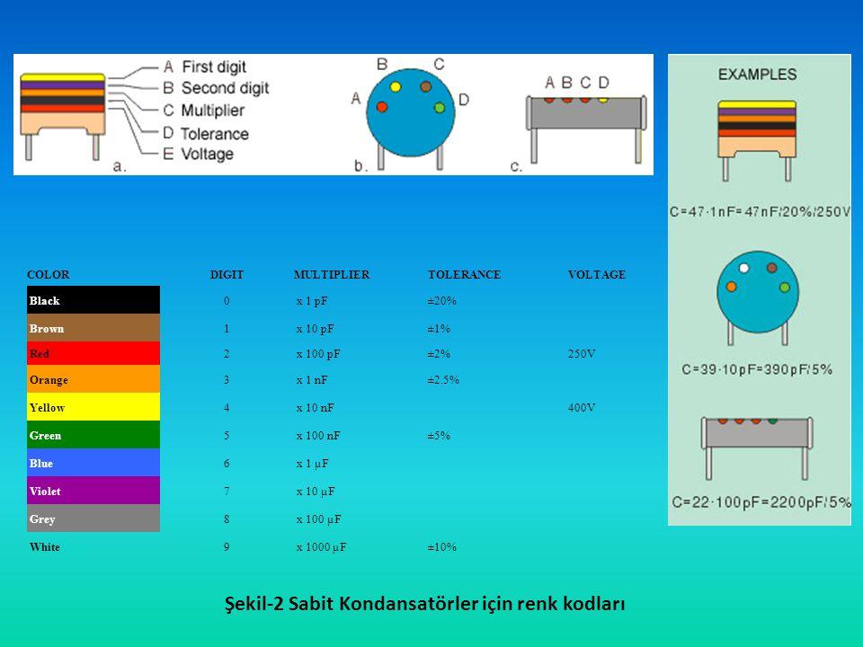 Şekil-2 Sabit Kondansatörler için renk kodları