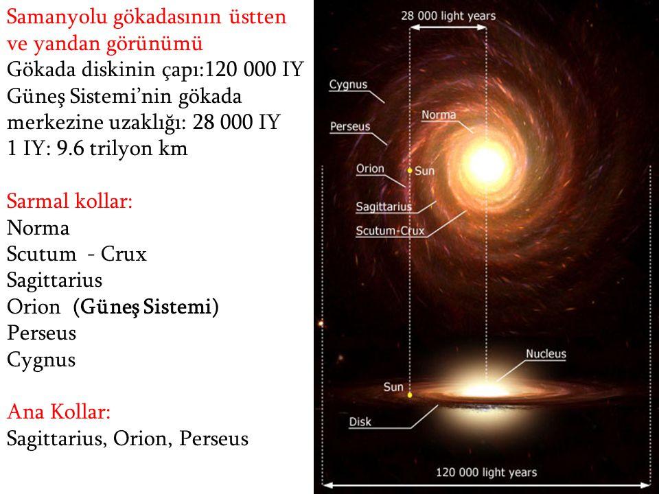 Samanyolu gökadasının üstten ve yandan görünümü