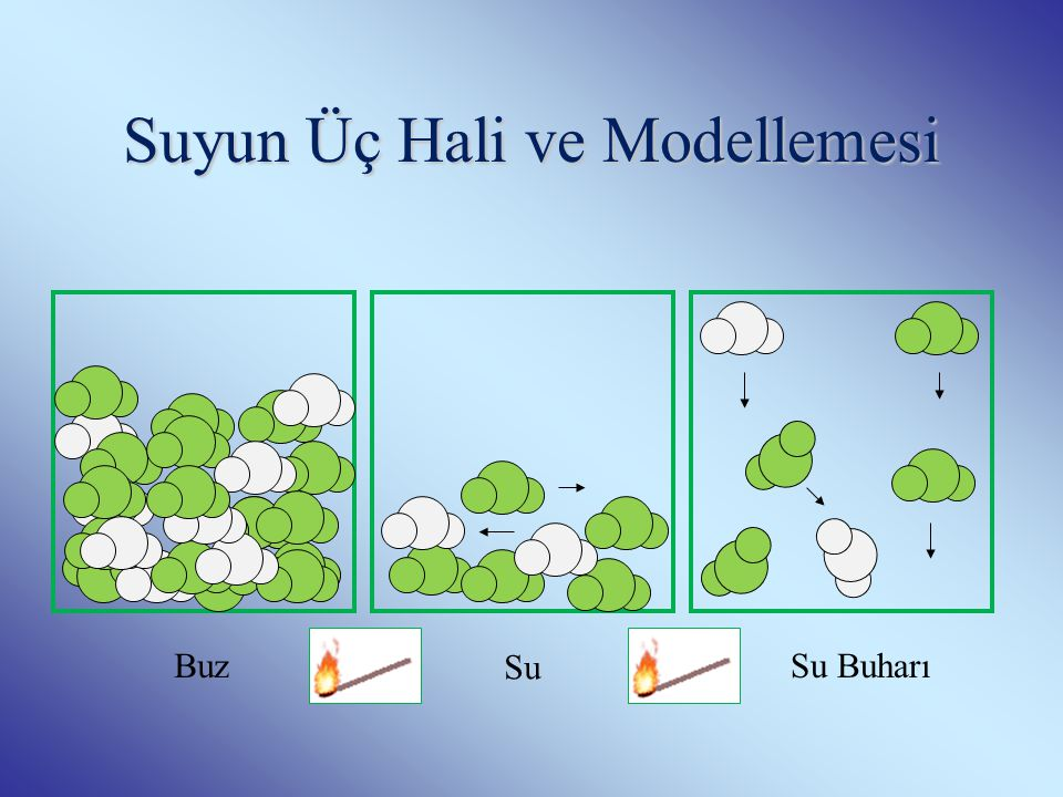 Suyun Üç Hali ve Modellemesi