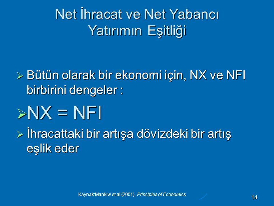 Net İhracat ve Net Yabancı Yatırımın Eşitliği