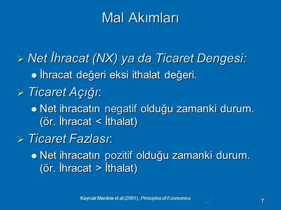 Mal Akımları Net İhracat (NX) ya da Ticaret Dengesi: Ticaret Açığı: