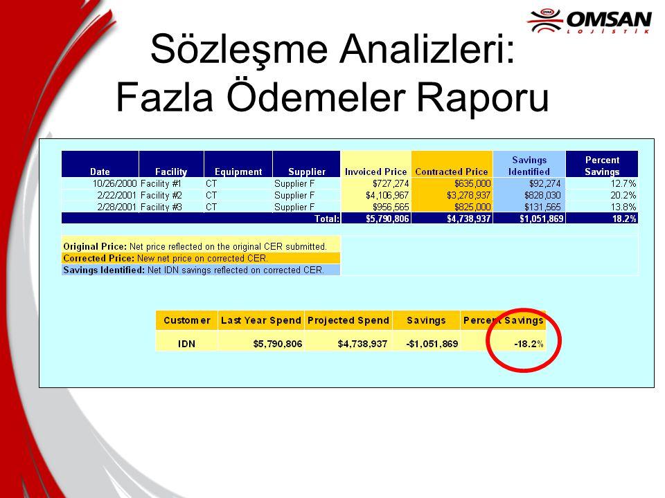 Sözleşme Analizleri: Fazla Ödemeler Raporu