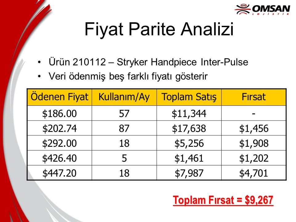 Fiyat Parite Analizi Toplam Fırsat = $9,267