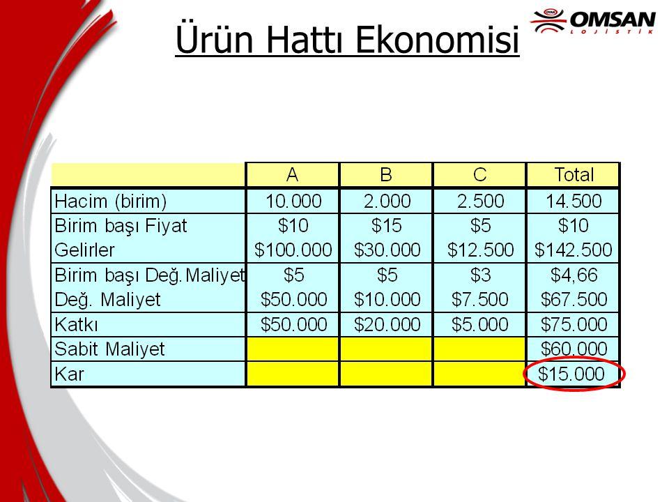Ürün Hattı Ekonomisi