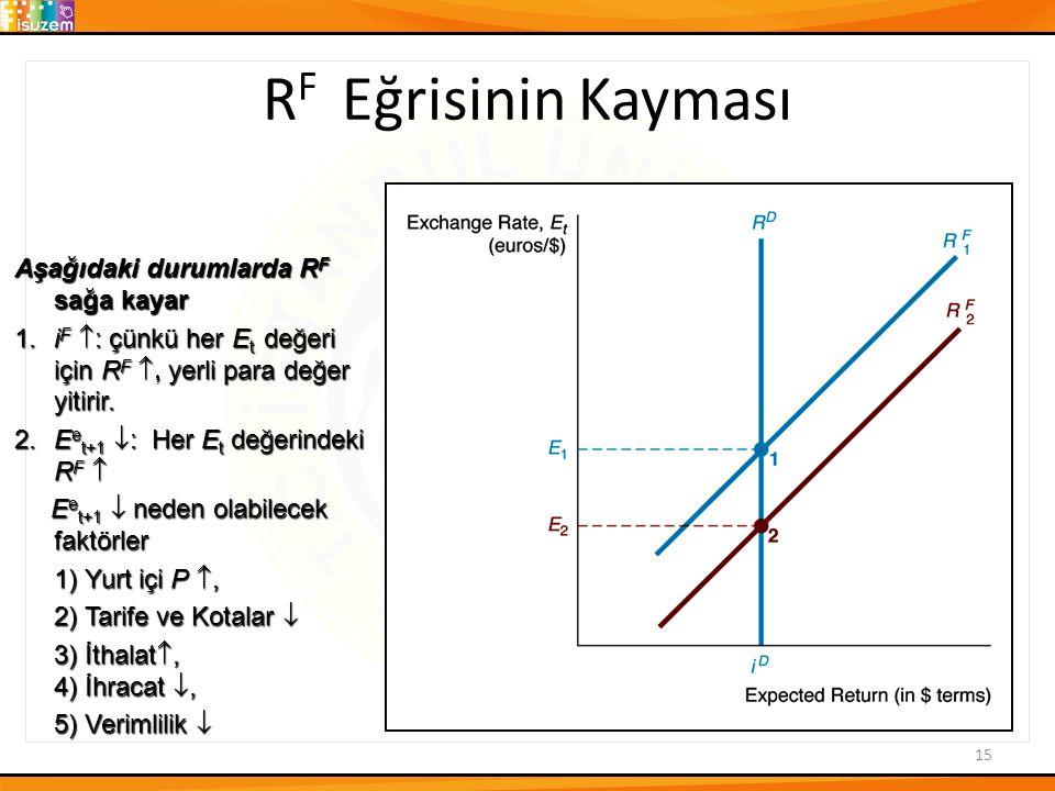 RF Eğrisinin Kayması Aşağıdaki durumlarda RF sağa kayar