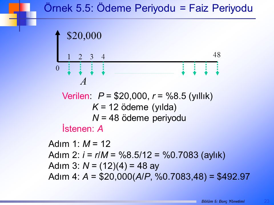 Örnek 5.5: Ödeme Periyodu = Faiz Periyodu