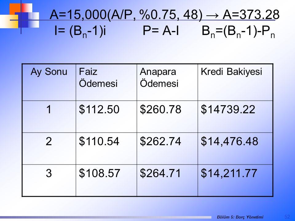 A=15,000(A/P, %0.75, 48) → A=373.28 I= (Bn-1)i P= A-I Bn=(Bn-1)-Pn