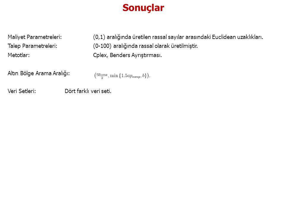 Sonuçlar Maliyet Parametreleri: (0,1) aralığında üretilen rassal sayılar arasındaki Euclidean uzaklıkları.