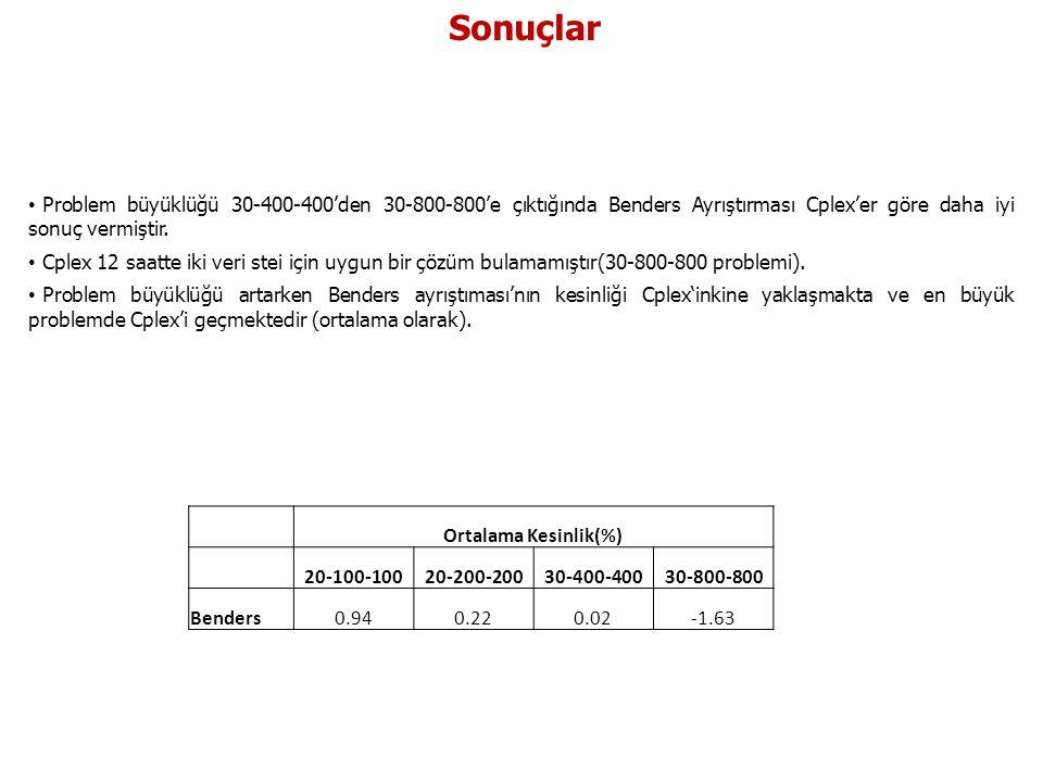 Sonuçlar Problem büyüklüğü 30-400-400'den 30-800-800'e çıktığında Benders Ayrıştırması Cplex'er göre daha iyi sonuç vermiştir.