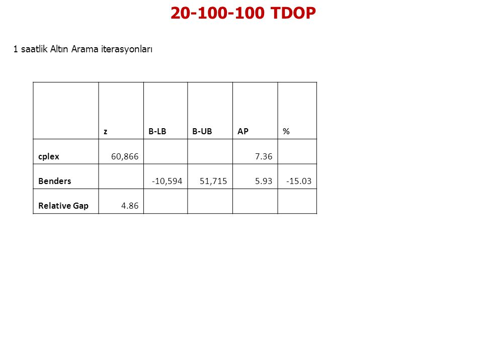 20-100-100 TDOP 1 saatlik Altın Arama iterasyonları z B-LB B-UB AP %