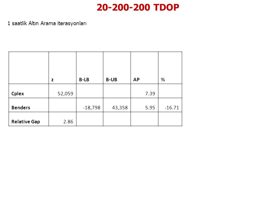 20-200-200 TDOP 1 saatlik Altın Arama iterasyonları z B-LB B-UB AP %