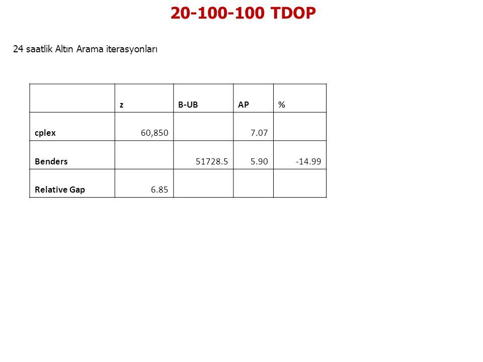20-100-100 TDOP 24 saatlik Altın Arama iterasyonları z B-UB AP % cplex