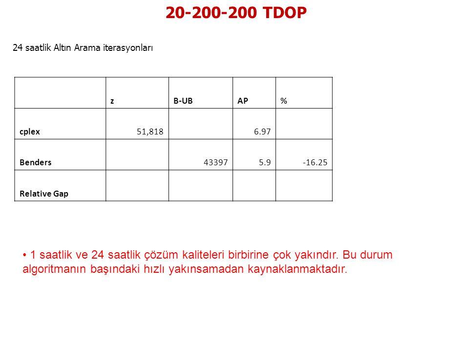 20-200-200 TDOP 24 saatlik Altın Arama iterasyonları. z. B-UB. AP. % cplex. 51,818. 6.97.