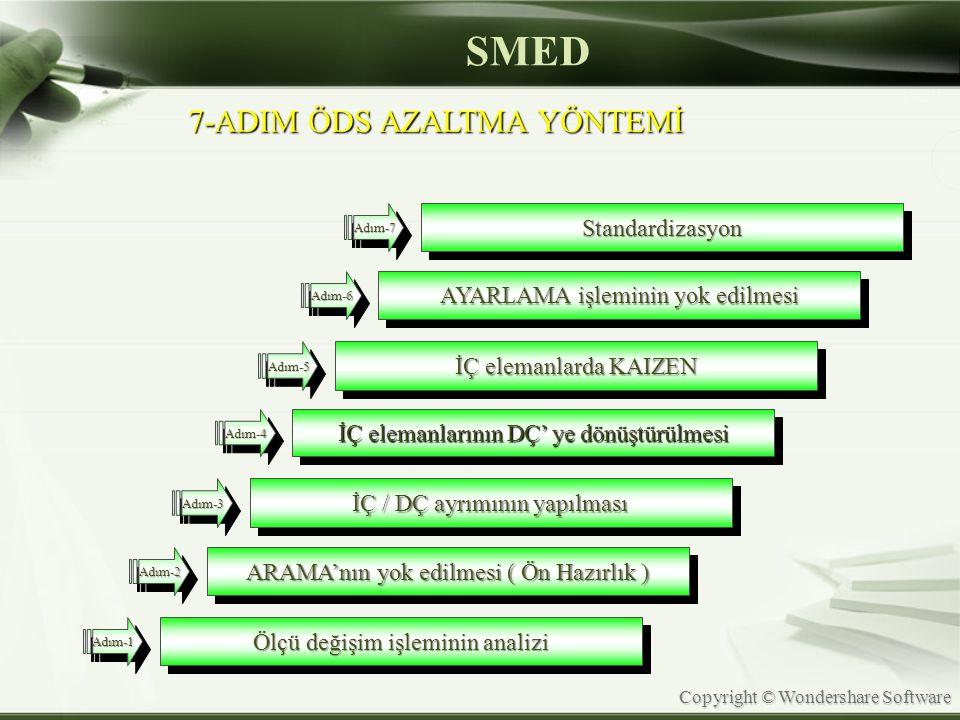 SMED 7-ADIM ÖDS AZALTMA YÖNTEMİ Standardizasyon