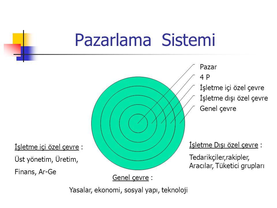 Pazarlama Sistemi İşletme Dışı özel çevre : İşletme içi özel çevre :